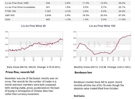 Bordeaux Market Report - December 2017
