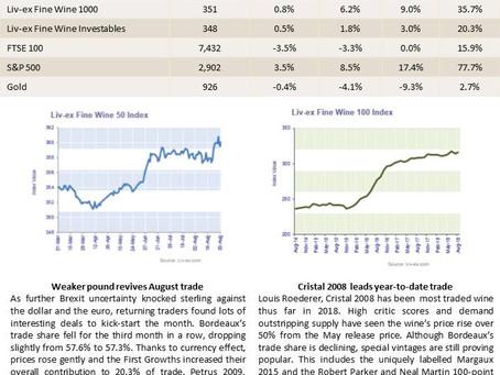 Bordeaux Market Report - September 2018