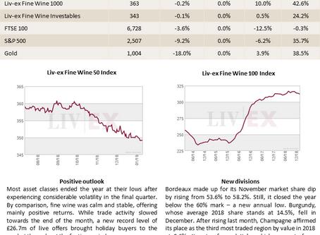 Bordeaux Market Report - January 2019