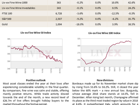Bordeaux Market Report - January 2019