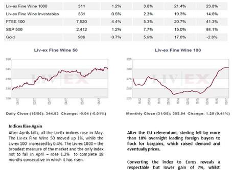Bordeaux Market Report - June 2017