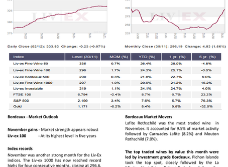 Bordeaux Market Report - December 2016