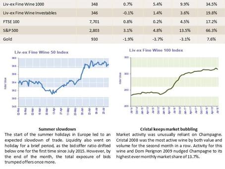 Bordeaux Market Report - August 2018