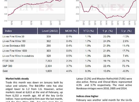 Bordeaux Market Report - March 2017