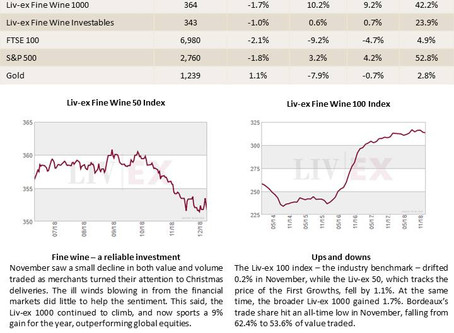 Bordeaux Market Report - December 2018