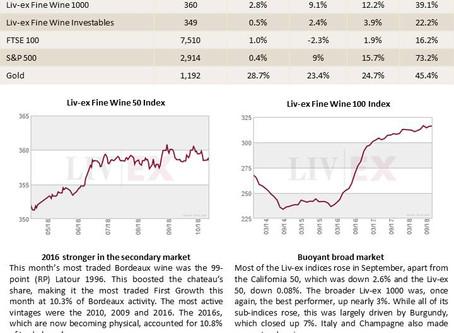 Bordeaux Market Report - November 2018