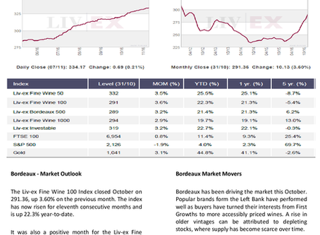 Bordeaux Market Report - November 2016