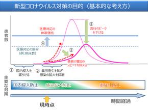 Hỏi đáp của Bộ Lao động, Y tế & Phúc lợi xã hội Nhật Bản về virus corona chủng mới (SARS-CoV-2)