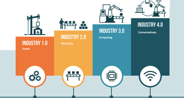 Introduction to the Internet of Things 2: The Story of the Industrial Revolution