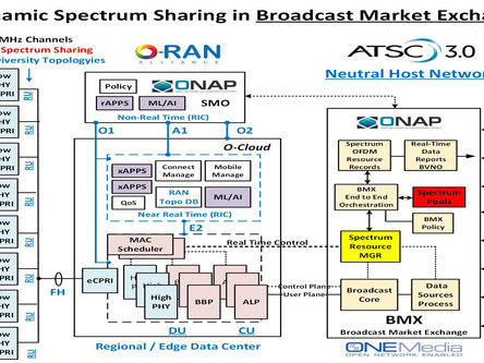 Mike Simon looks at how O-RAN can pioneer integration between 5G and ATSC 3.0