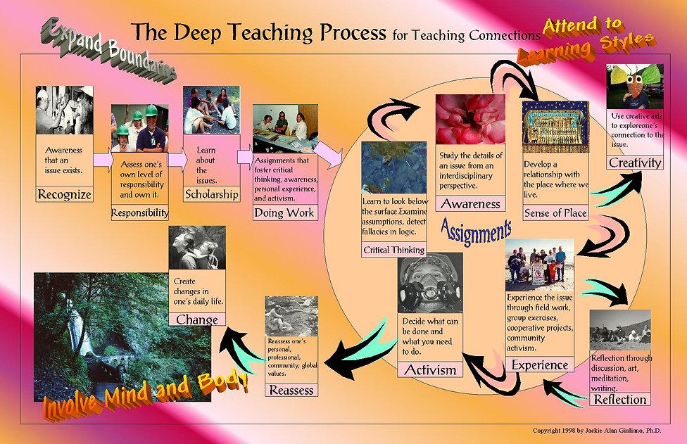 deep teach chart.JPG