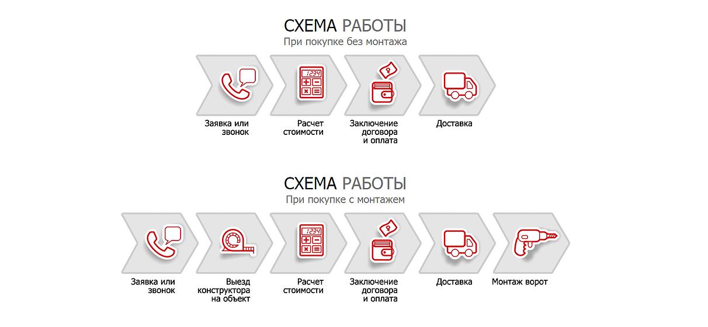 Схема работы с клиентами