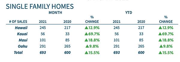 hawaii single family home statistics
