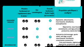 Comparatif des huiles végétales