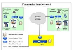 τηλεπικοινωνιακό δίκτυο