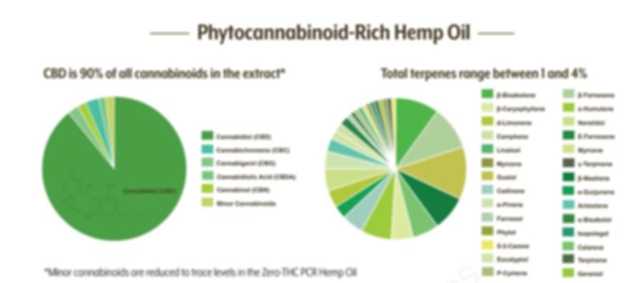 phytocannabinoid-rich hemp oil.PNG