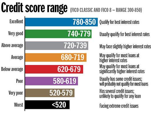 credit score breakdown-2.jpg