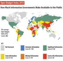 Brasil avança em transparência orçamentária, segundo ONG norte-americana