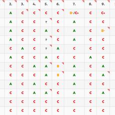 Sanctuary Campus Scorecard