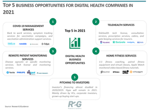 Biobeat was included in the Top 5 business opportunities for digital health companies in 2021