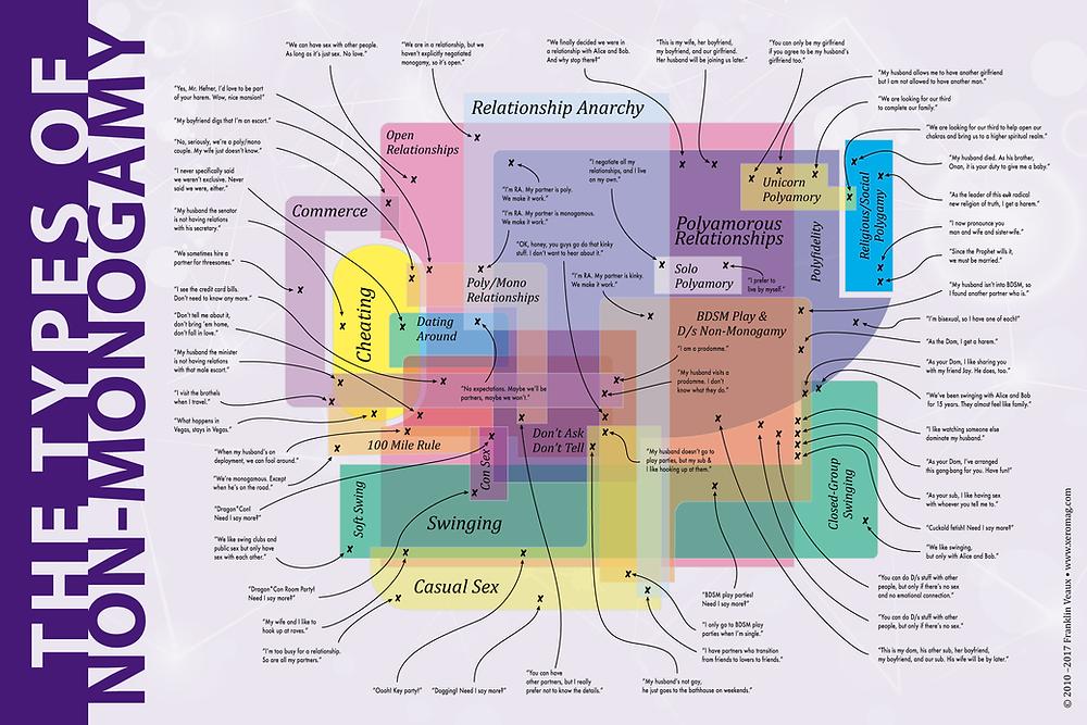 Franklin Veaux's Map of Non-Monogamy