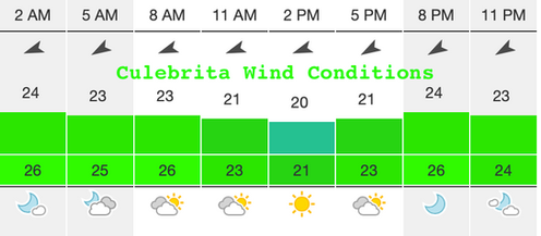 Culebrita Wind Conditions