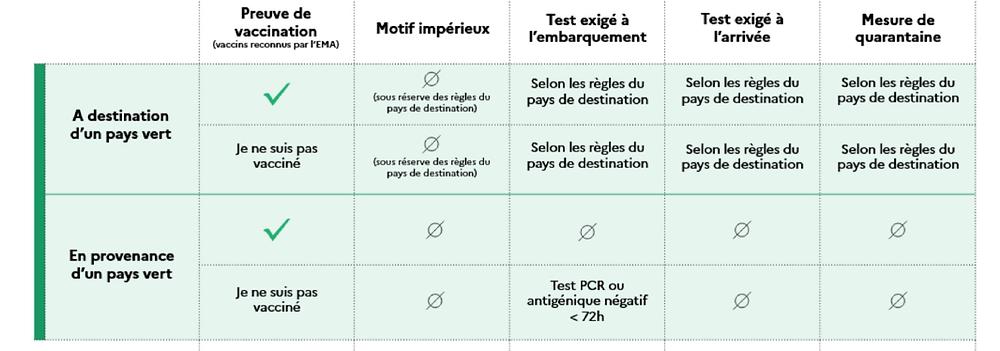 """Voyages à l'étranger & Covid : la liste des pays """"vert, orange et rouge"""" actualisée"""