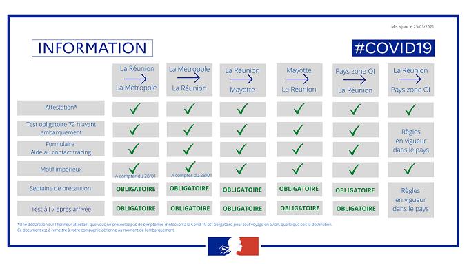 Informations aux voyageurs à destination de La Réunion