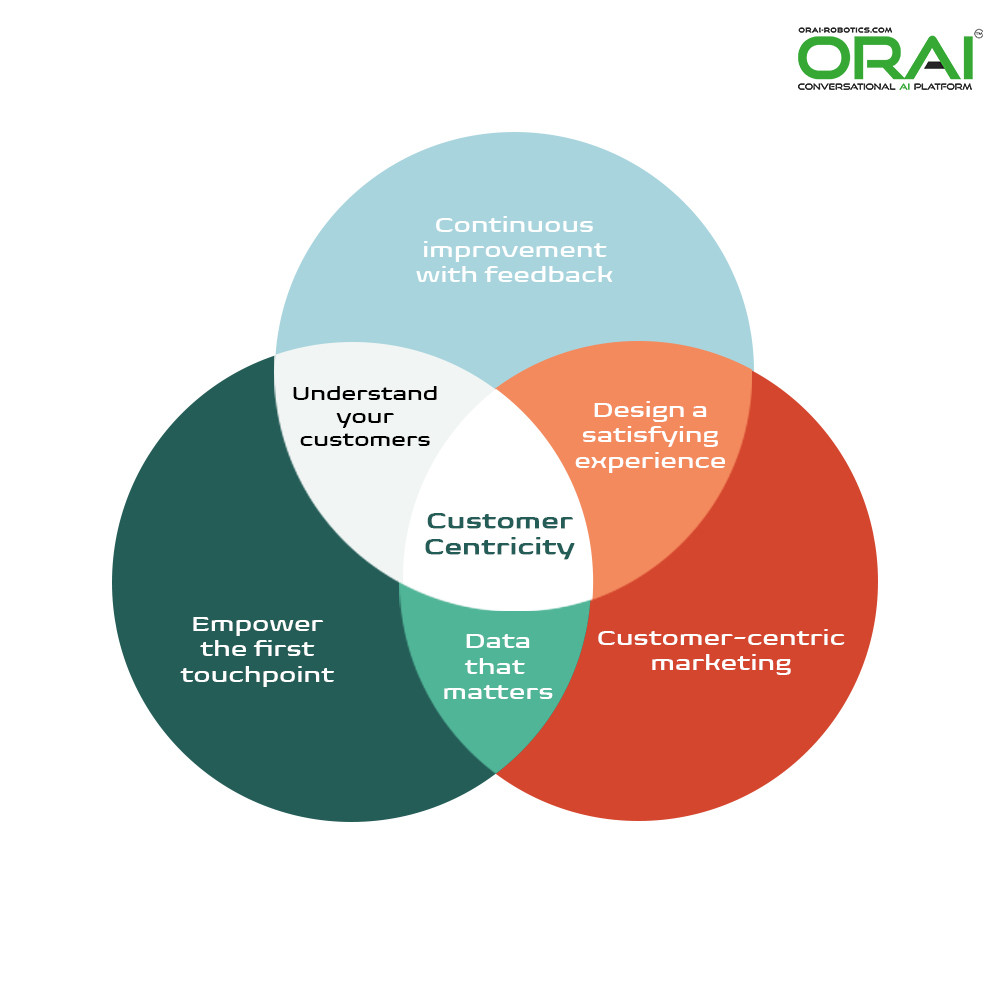 what does Customer Centric means