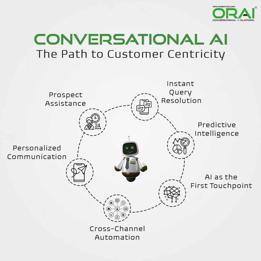 Path to a Customer Centric Approach via Conversational AI