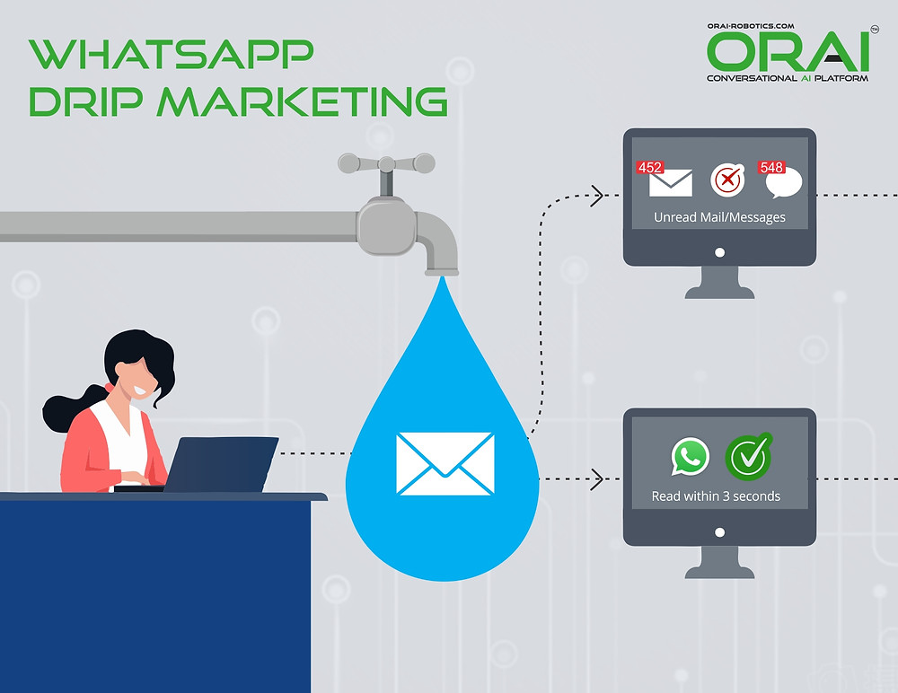 emails for drip marketing have been for a long time but, it has gone down over the years. Now its time to moved on to new modes of communication i.e WhatsApp