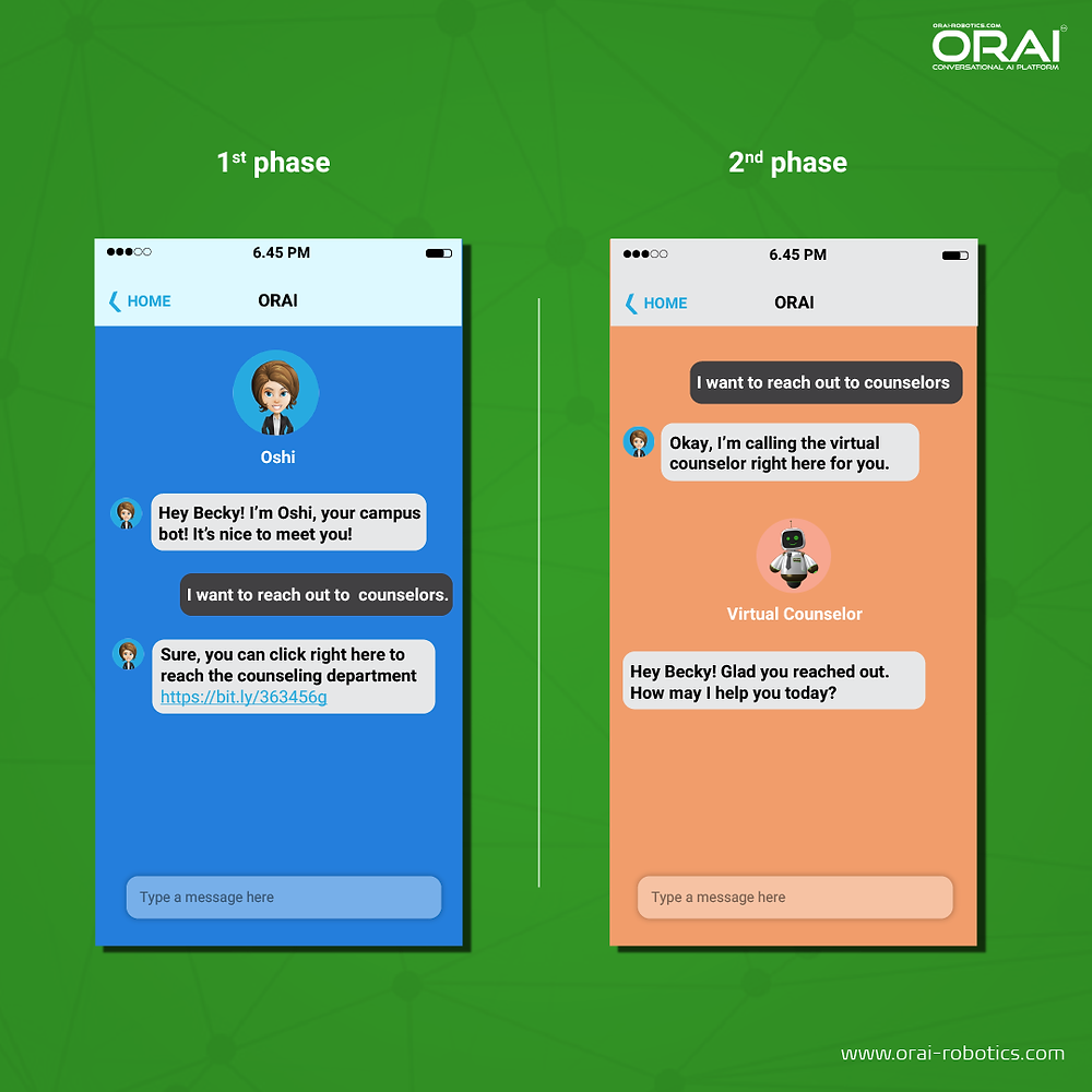 ORAI's Conversational AI Platform  ability to easily integrate with your institution's existing infrastructure
