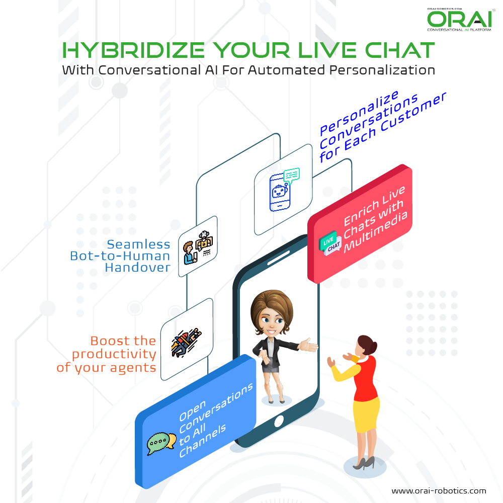 with ORAI Hybrid your Live Chat With Conversational AI For Automation