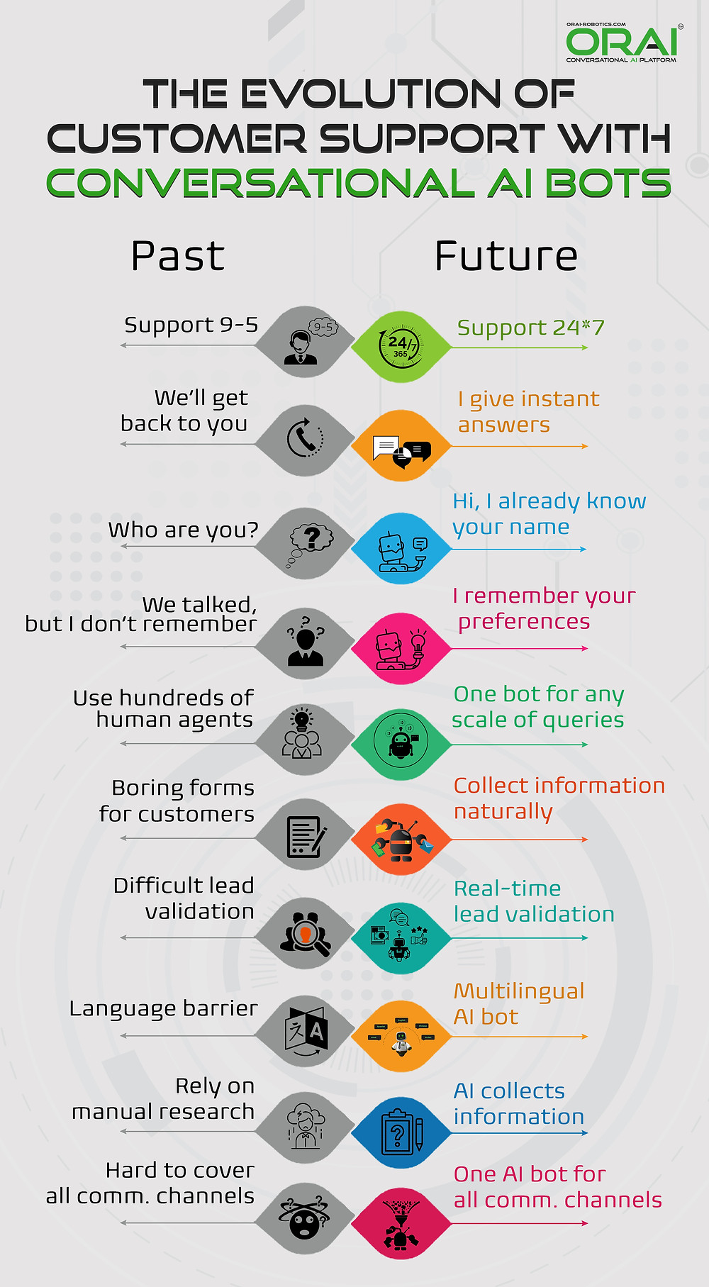 understand the evolution of customer support with chatbot's importance for lead generation