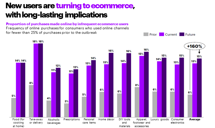 Accenture COVID-19 Consumer Research Data for New and low frequency ecommerce users are likely to continue using the channel into the future