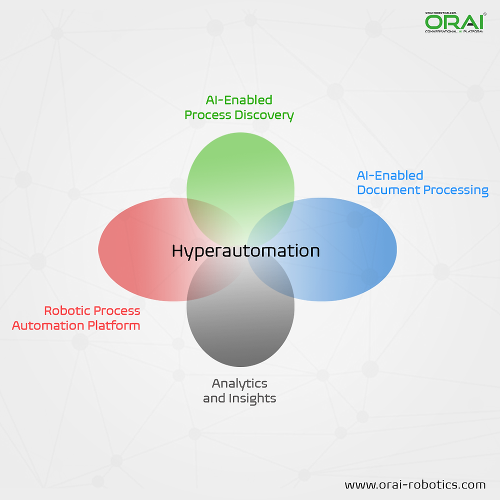 Components of Hyperautomation By ORAI