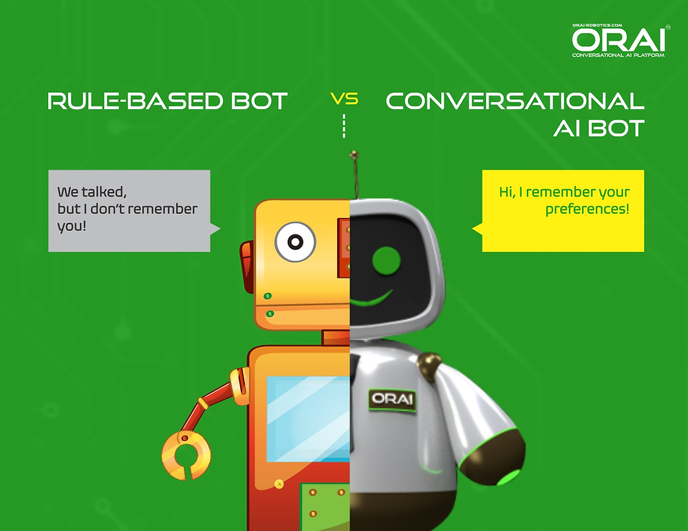 choose  Conversational AI bot vs Rule-Based Bot
