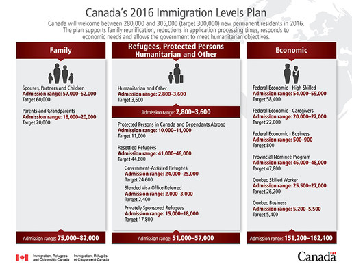 Canada sets 2016 Immigration Targets