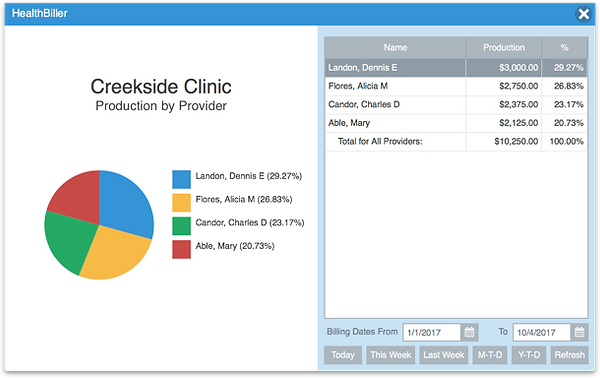 Practice Management Dashboard