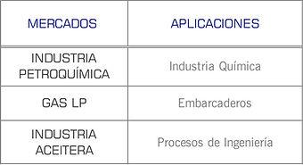 Mercados que cubren las bombas TBH y TBA de Pompetravaini: Industria Aceitera, Industria Petroquimica y Gas LP