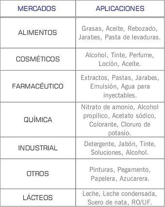 Mercados que cubren las bombas centrifugas sanitarias Serie 200 de Waukesha: Higienico, Cosmetico, Lacteo, Enlatadoa, Farmaceutico, industrial, química, alimentos y bebidas