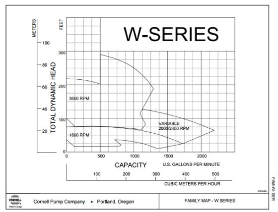 Rango de operacion de las bombas para agua limpia serie W de Cornell
