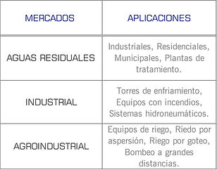 Mercados que cubren las bombas centrifuga horizontal autocebante serie AE de WDM: industrial, papelera, irrigacion, torres de enfriamiento, agua de proceso, agua municipal, sistema hidroneumatico, equipo de riego, lodos