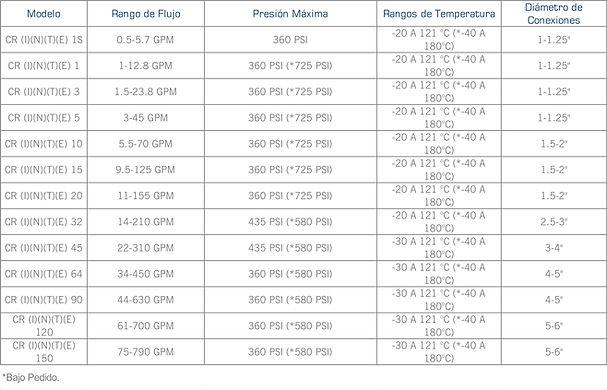 Rango de operacion de las bombas centrifuga vertical inline multietapas serie CR de Grundfos