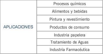 Mercados que cubren los amortiguadores de pulsaciones serie Sentry de Blacoh: pintura, mineria, ceramica, quimico, tratamiento de agua, automotriz, papelera