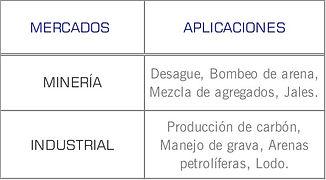 Mercados que cubren las bombas para estiercol y productos abrasivos serie MP de Cornell: Industrial, mineria, lodos, arena, grava, jales
