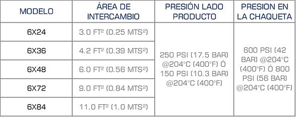 Tabla Desempeño Intercambiador de Calor de Placas APV SPX