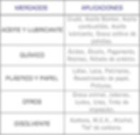 Mercados que cubren las bombas industriales de lobulos, serie 5000 de Waukesha: Químico, Plástico, Papel, Aceite