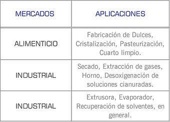 Mercados que cubren las bombas TRS de Pompetravaini: Higienico, Industrial, Minería.