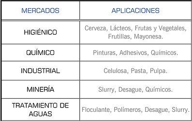 Mercados que cubren las bombas Sydex Pump: Higienico, Quimico, Industrial, Mineria y Tratamiento de Aguas
